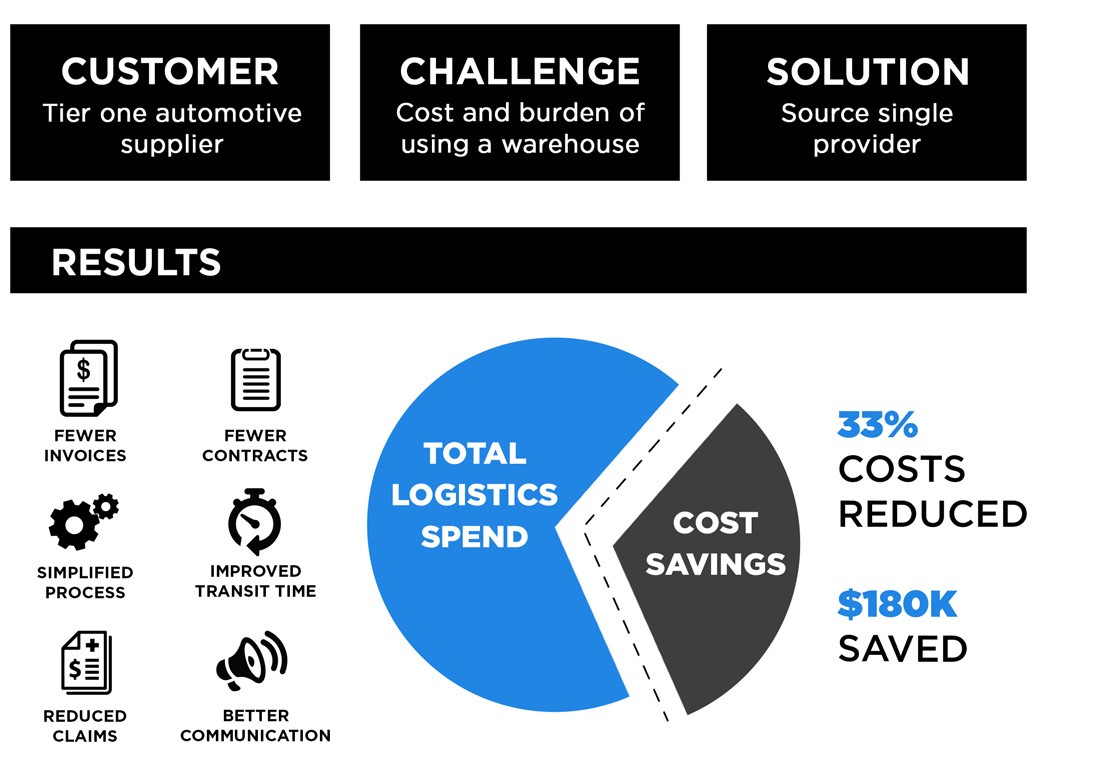 Supply Chain Case Study Cost Savings Of 33 For