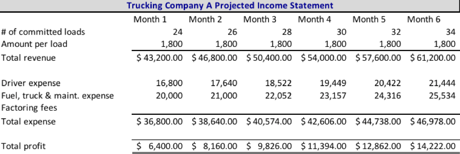 Projected Income